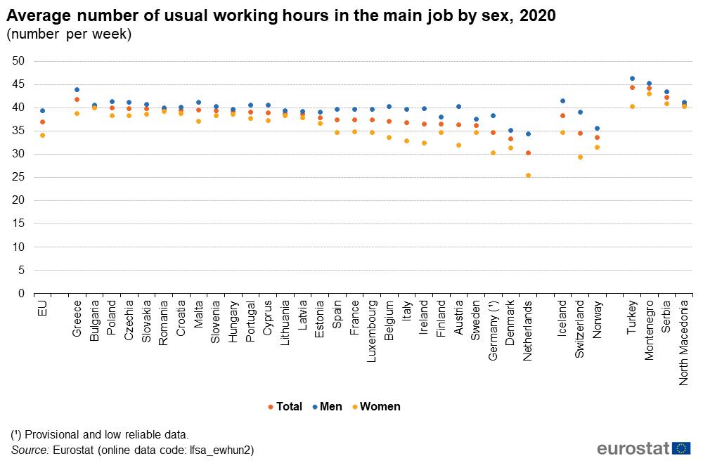 Heures moyennes travaillées en Europe